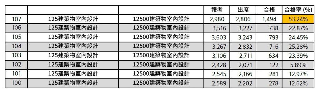 100年~107年 12500建築物室內設計合格率統計表