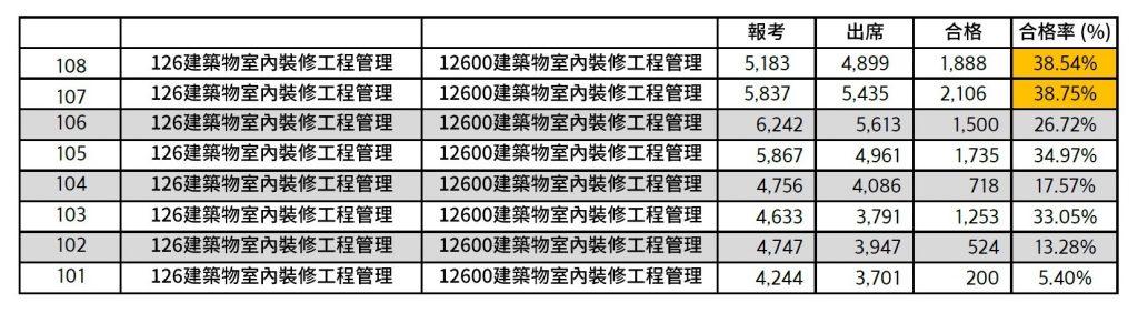 101年~108年 12600建築物室內裝修工程管理合格率統計表